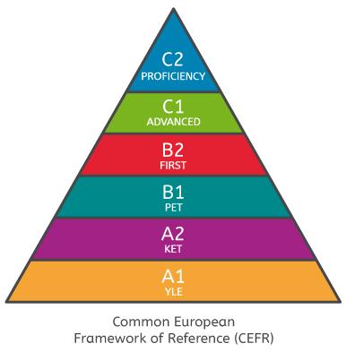 niveles europeos ingles