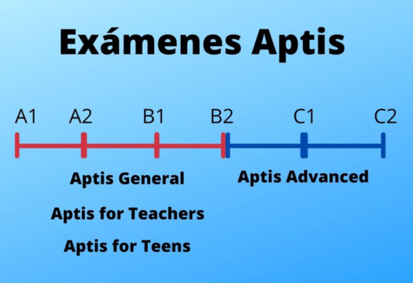 Tipos de examen Aptis